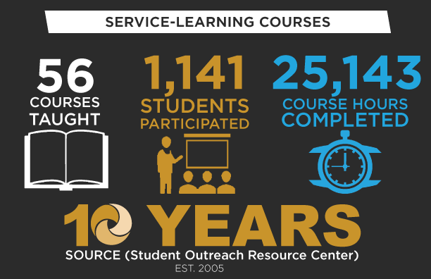 SOURCE Service-Learning Courses